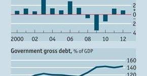 Jamaica's debt to GDP growth