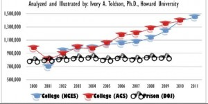 Black men college enrollment