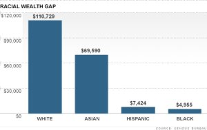 Wealth Gap Black Families