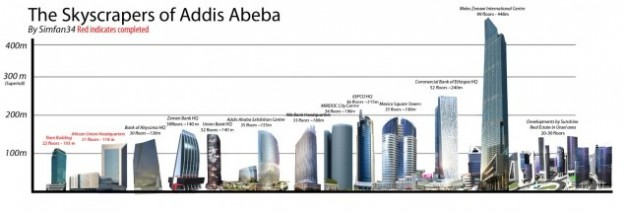 Ethiopia Aims To Host Africa's Tallest Building by 2017