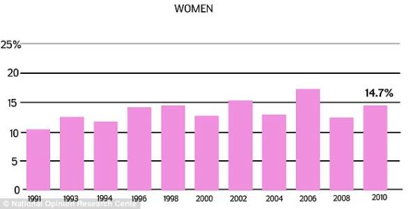 Women Men Cheating Statistics