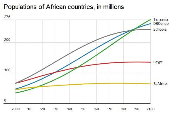 The Amazing, Surprising, Africa-Driven Demographic Future of the Earth
