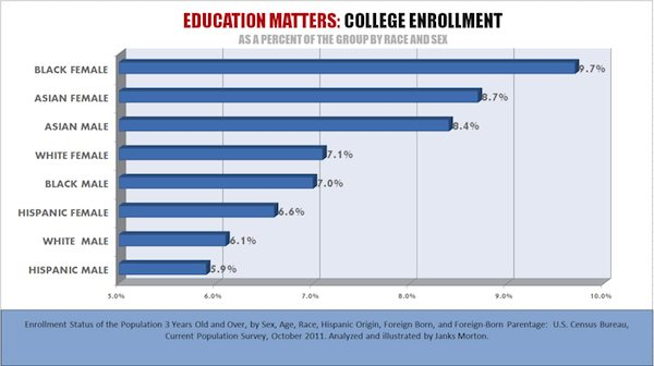 College Enrollment Rate For Americans