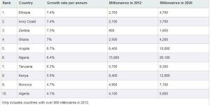 Fastest growing African countries for millionaires