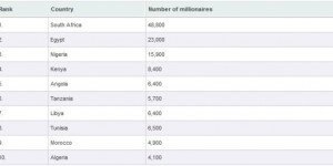 Top 10 African countries ranked by millionaires (2012)
