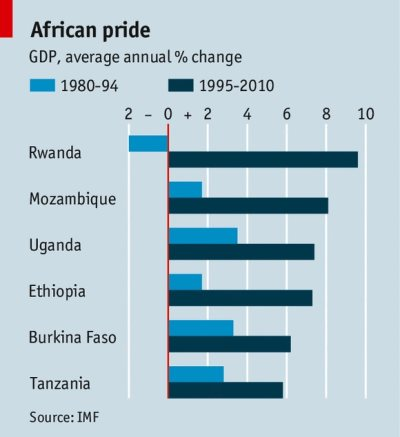 Africa's Fastest-Growing Economies Have Not Relied On Oil Or Mining