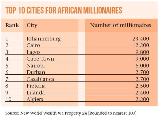 A Continent Of Contrasts – Wealth In Africa