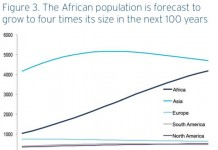 one chart shows why africa could become the hottest century