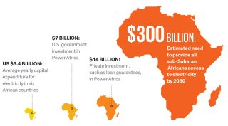Power Africa Initiative