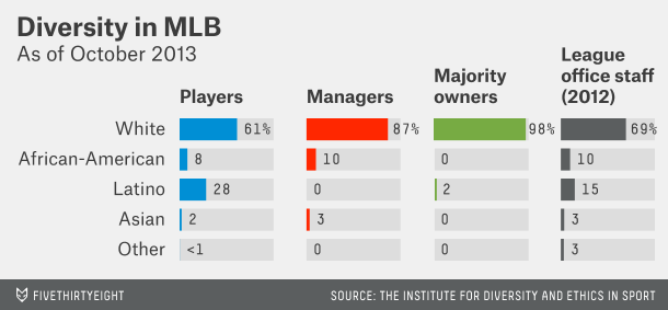 Three Leagues, 92 Teams And One Black Principal Owner