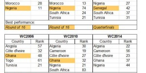 africa countries world cup