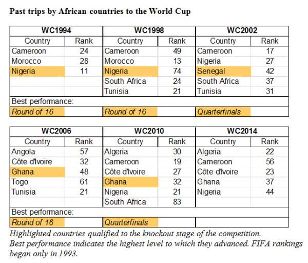 Five Reasons Not To Write Off Africa In World Cup 2014