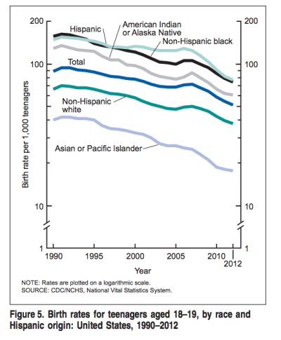 Dying Slowly: Black Teen Birth Rate At An All-Time Low