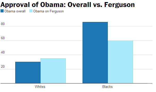 Black Americans Not Satisfied With Obama's Response To Ferguson