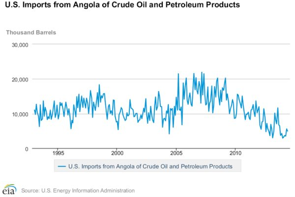 Why The U.S. Is Dumping Nigeria For Angola's Crude
