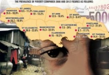 Jamaica Records Increase In Poverty