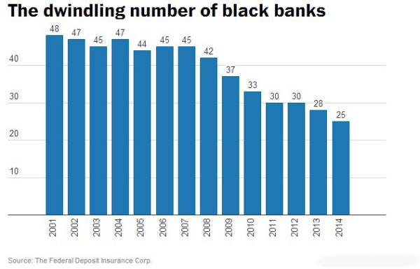 Black-Owned Banks Are In A Fight For Their Survival