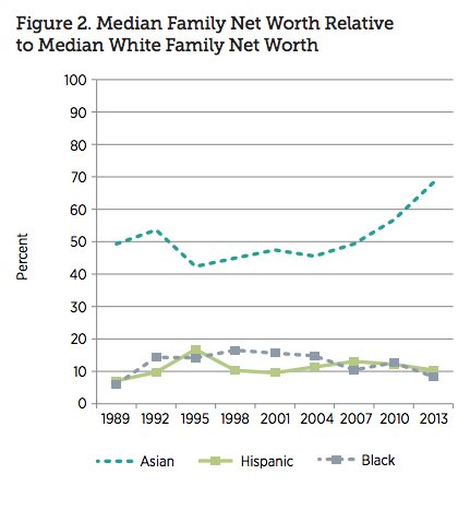 Enormous Black-White Wealth Gap Is Getting Even Wider