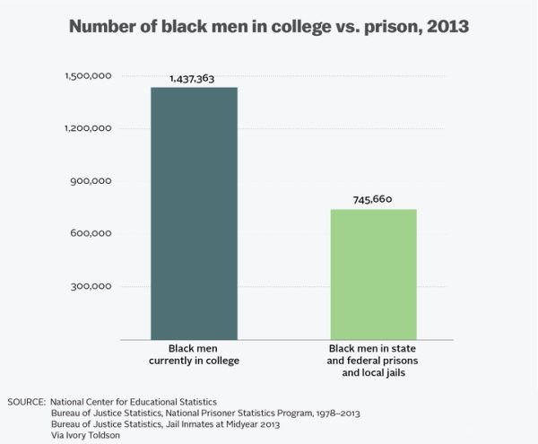 The Myth That There Are More Black Men In Prison Than College, Debunked In One Chart