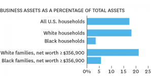 Wealthy Black Business Owners (2)