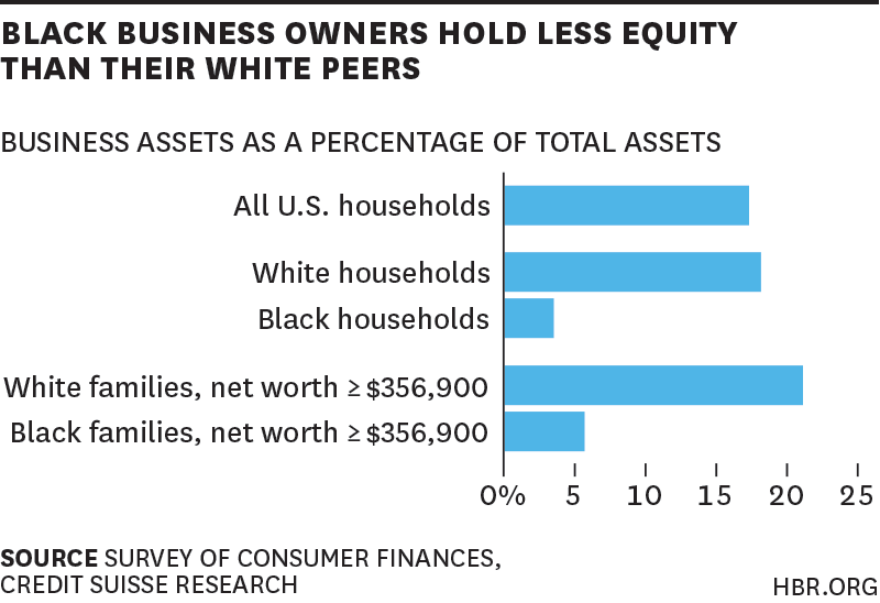 This all adds up to a more conservative investment strategy for wealthy black Americans. But as the study points out, that actually makes a lot of sense – given that even at the top of the economic ladder, black Americans still find themselves in a precarious position. Consider some other findings from Brandeis University's Institute on Assets and Social Policy. In 2009, 57% of the top-third of black Americans had been in that economic bracket since 1984. But 8% had fallen into the bottom third. Those numbers for the richest white families? 73% and 1%, respectively. A 2003 study out of NYU, by Dalton Conley and Rebecca Glauber, showed similar findings: that 60% of white families who were in the top quartile of wealth in 1984 were still there in 2003 – but that figure for black families was only 24%. Another possible explanation for black families taking fewer financial risks: they have less financial support from the previous generation to rely on. Only 7% benefit from an inheritance; but 36% of white families do, according to the Panel Study of Income Dynamics. And white families' inheritances are about 10 times as big. For these reasons and more, it makes sense for a wealthy black person to be conservative with his or her investments. What is less easily explained away is the much lower rates of business equity among black business owners. Since both the wealthiest black people and similarly wealthy white people are equally likely to be running their own business, why does the white group have so much more equity? One possible explanation floated by the Credit Suisse/Brandeis researchers is that whites have more access to start-up capital when they found their businesses, which translates into greater business success down the line. (This hypothesis is based on findings by economists Robert W. Fairlie and Alicia M. Robb.) The upshot is that black and white families' wealth tracks about the same to the 50th percentile, and then whites' wealth takes off exponentiall