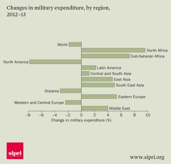 Africa's Importation Of Heavy Weaponry Grew By 45% Over The Last 10 Years