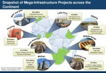 'Africa's Mega Projects Surge By 46% To $326b in 2014'