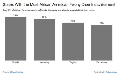 1 In 13 Black Adults Prohibited From Voting In The United States