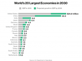 Nigeria Will Be Africa's Sole Representative In The Top 20 Economies By 2030