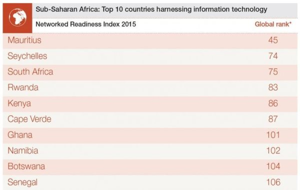 Africa's Technological Advancement Is Gaining Momentum