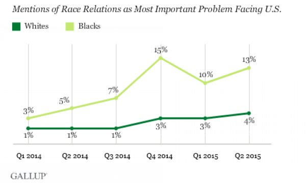 Black Americans Now See Race Relations As Nation's Most Important Problem