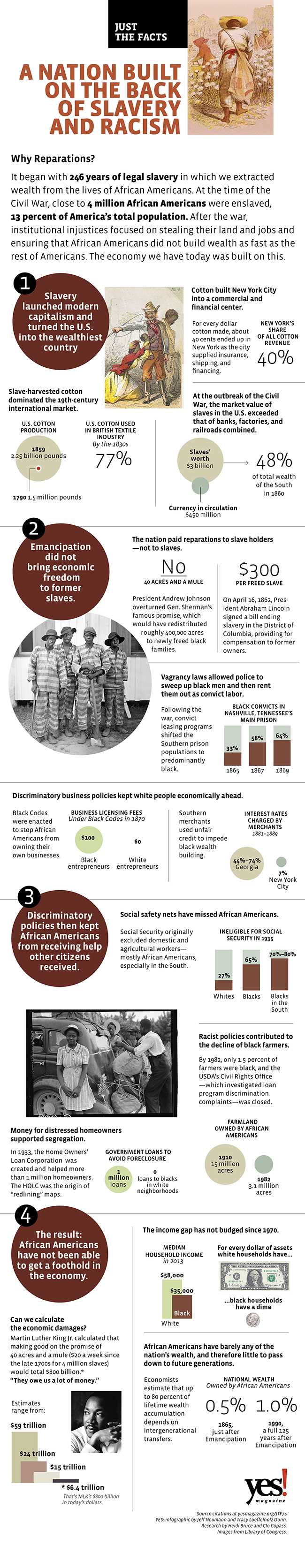 40 Acres and a Mule Would Be at Least $6.4 Trillion Today: What the U.S. Really Owes Black America