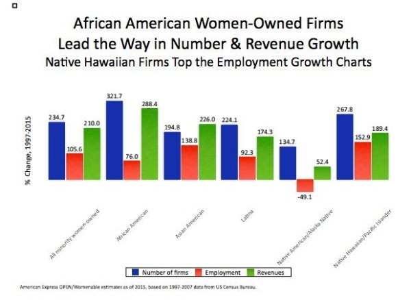 Number Of Black Women-Owned Businesses Skyrocket By 322 Percent