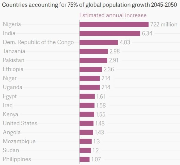 A Quarter Of The World's Population Will Live In Africa By 2050
