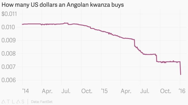 What Impact Are Low Oil Prices Having In Africa?