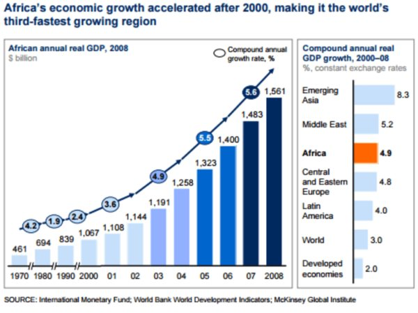 The Next Economic Miracle is in Africa, Not Convinced, Read THIS!