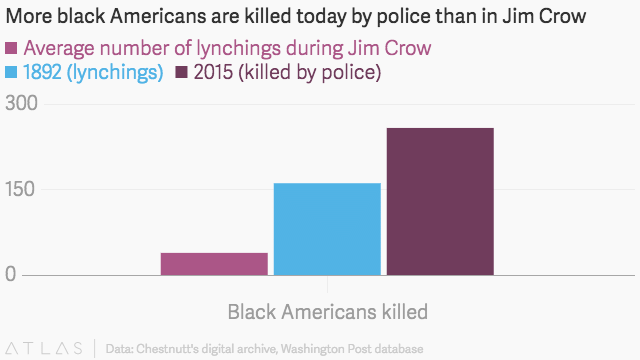 More Black People Killed By Cops In 2015 Than Were Lynched In The Worst Year Of Jim Crow
