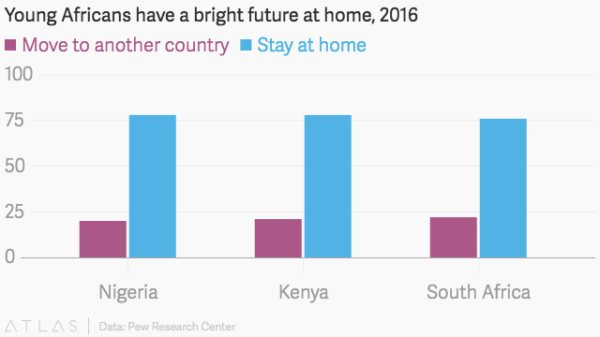 This Is Why More Africans Are Optimistic About The Future