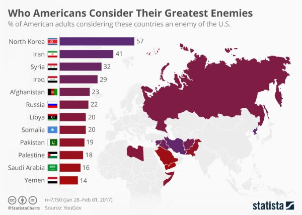 Who Americans Consider Their Greatest Enemies